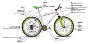 Характеристика велосипеда