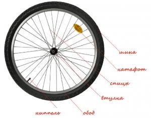 Элементы конструкции колеса