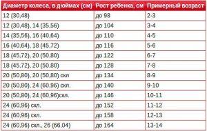 Таблица зависимости диаметра колёс и роста