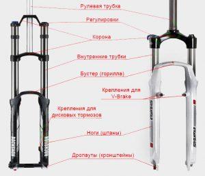 Расположение деталей вилки