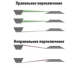 Правильное положение цепи