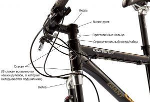 Составные компоненты рулевого управления