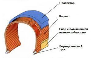 Строение велопокрышки